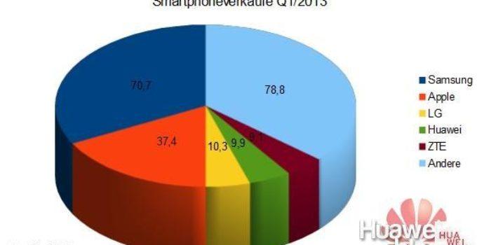 Marktanteil Smartphones Q12013