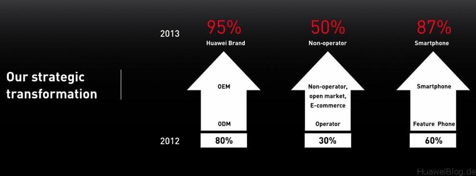 Huawei_Marke_Entwicklung