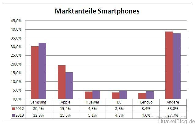 Huawei Marktanteile 2013
