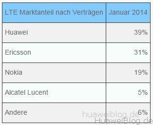 Die Marktanteile der größten Telekom-Ausrüster