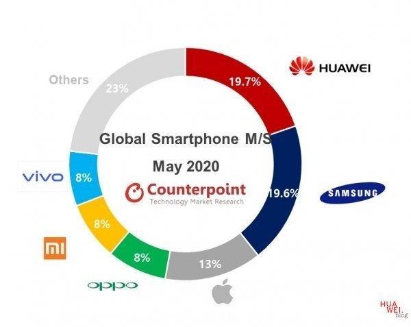 Huawei auch im Mai Marktführer 1