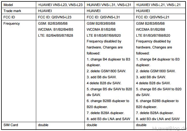 Huawei P9 Lite Test Versionen