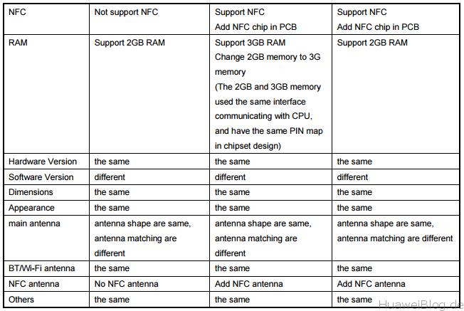 Huawei P9 Lite Test Versionen kein NFC