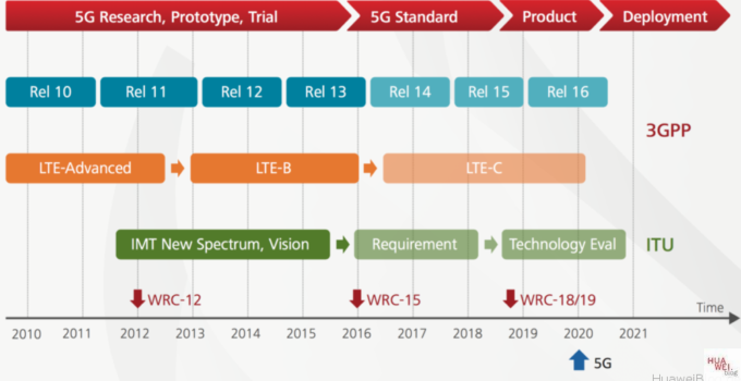 5G Technology Vision Zeitplan