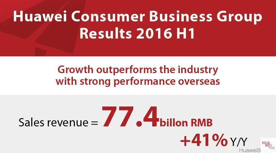 Huawei Zahlen