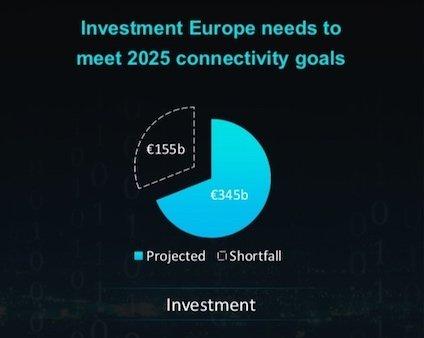 Investitionen zum Netzwerkausbau in Europa