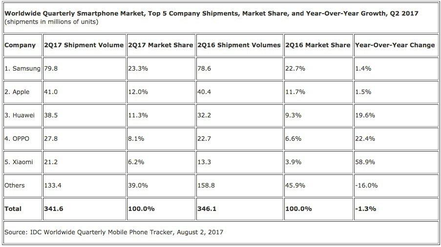 Smartphone Verkäufe - Quartal 2 2017 - weltweit - Huawei - Apple - Samsung - OPPO - Xiaomi