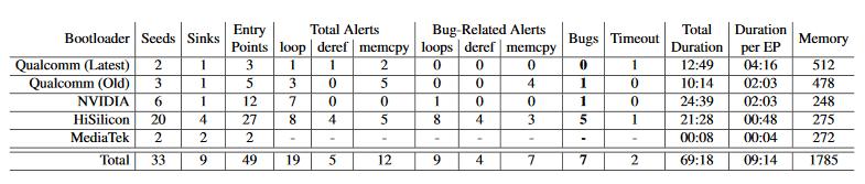 Huawei Sicherheit Bootloader