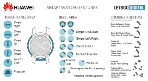 Huawei Watch Bedienoptionen