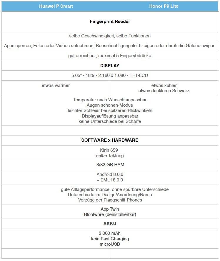 Huawei P Smart vs. honor 9 lite im Detail