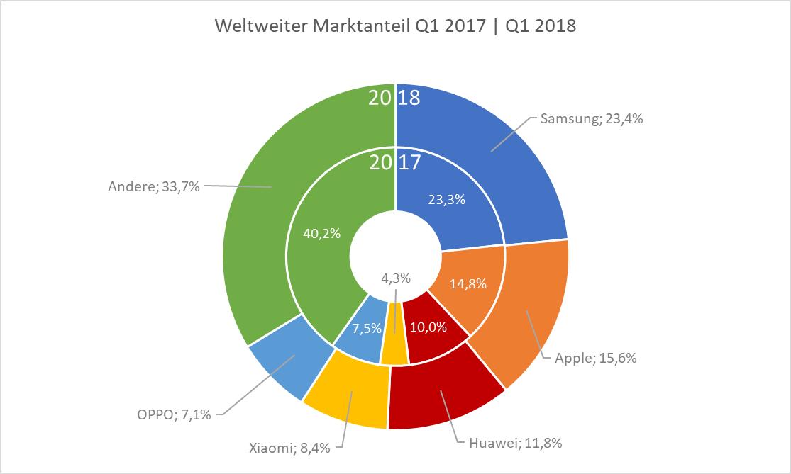 Jahresvergleich Marktanteil 2017 | 2018
