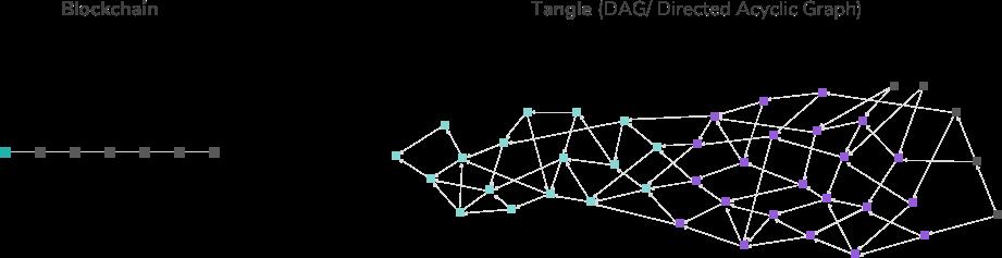 Blockchain_And_Tangle_iota_org