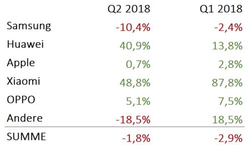 Jahresvergleich Huawei Q2 2018