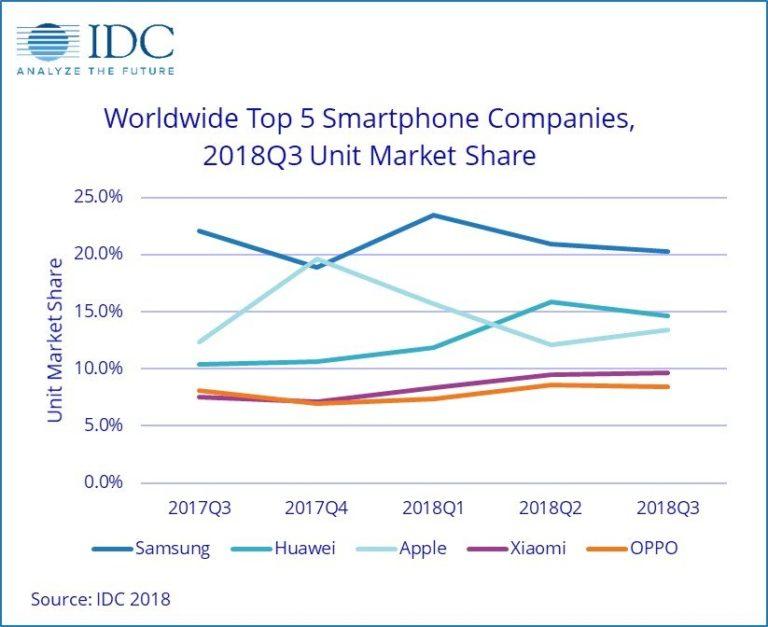 Huawei behauptet auch im 3. Quartal Platz 2 2