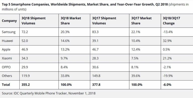 Huawei behauptet auch im 3. Quartal Platz 2 1