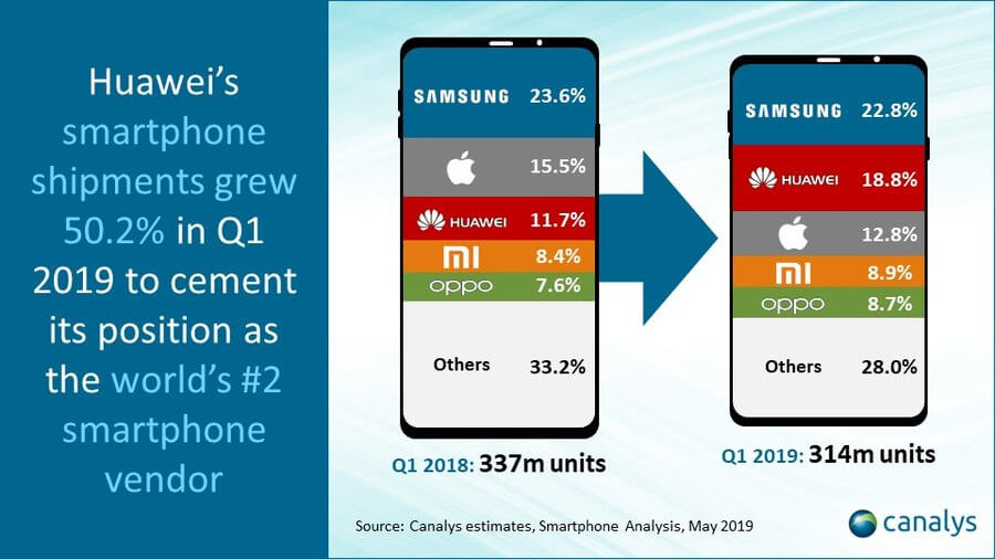 HUAWEI wieder Nummer 2 bei den weltweiten Smartphone Verkäufen 2