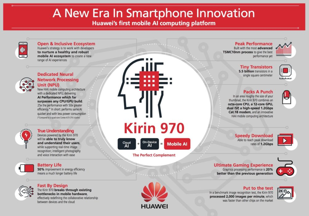 Huawei Tablet Kirin 970 Daten