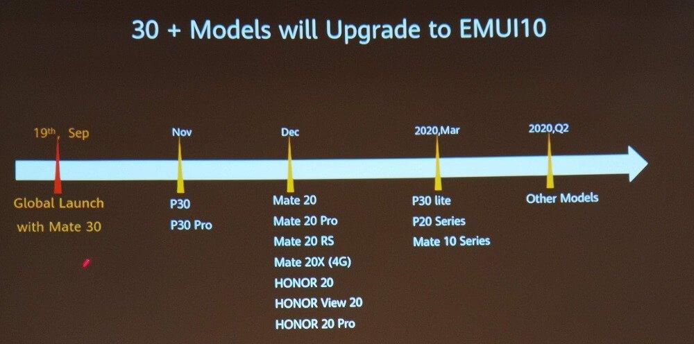HUAWEI IFA EMUI 10 Update Zeitplan