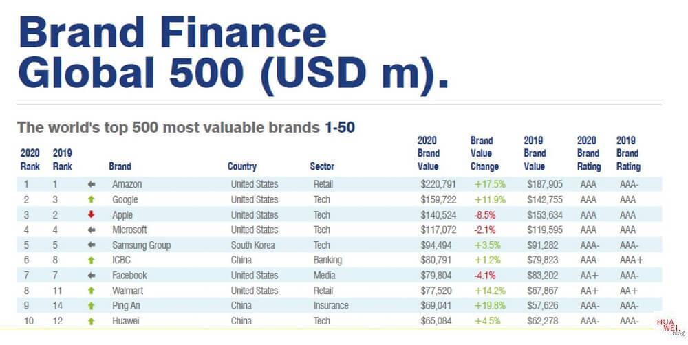 Huawei Brand Finance Global 500