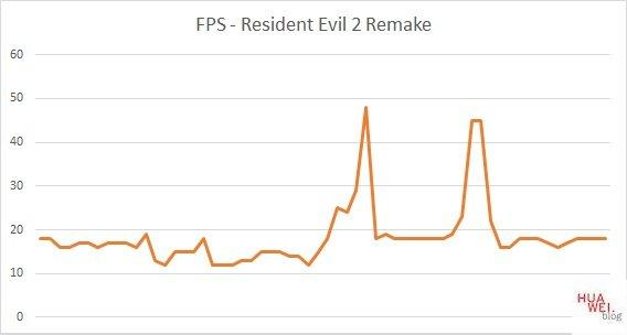 Huawei Matebook D14 Test Resident Evil 2 FPS