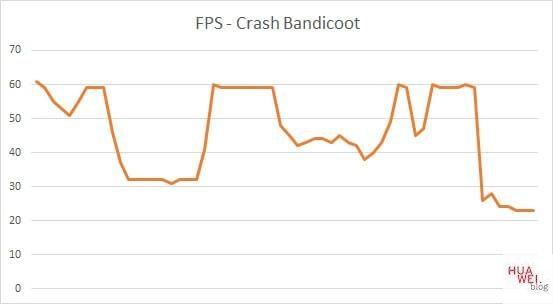 Huawei Matebook X Pro 2020 Test Crash Bandicoot FPS
