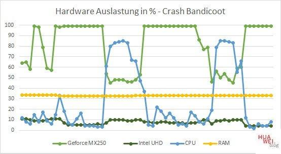 Huawei Matebook X Pro 2020 Test Crash Bandicoot Hardware