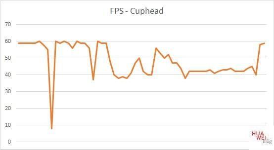 Huawei Matebook X Pro 2020 Test Cuphead FPS