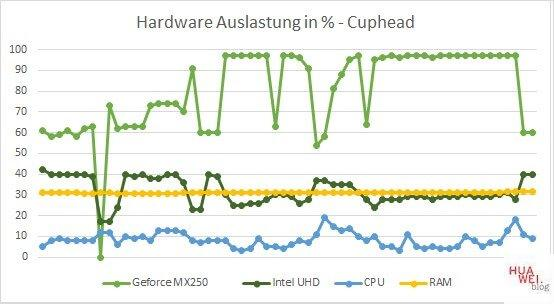Huawei Matebook X Pro 2020 Test Cuphead Hardware