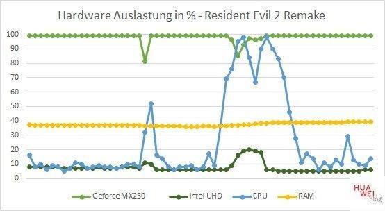 Huawei Matebook X Pro 2020 Test Resident Evil Hardware