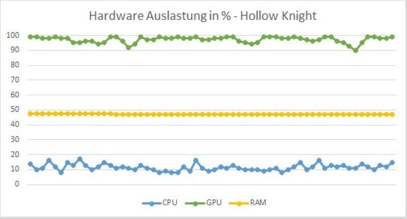 HUAWEI Matebook 14 2020 Test Spiel3 Hardware Auslastung