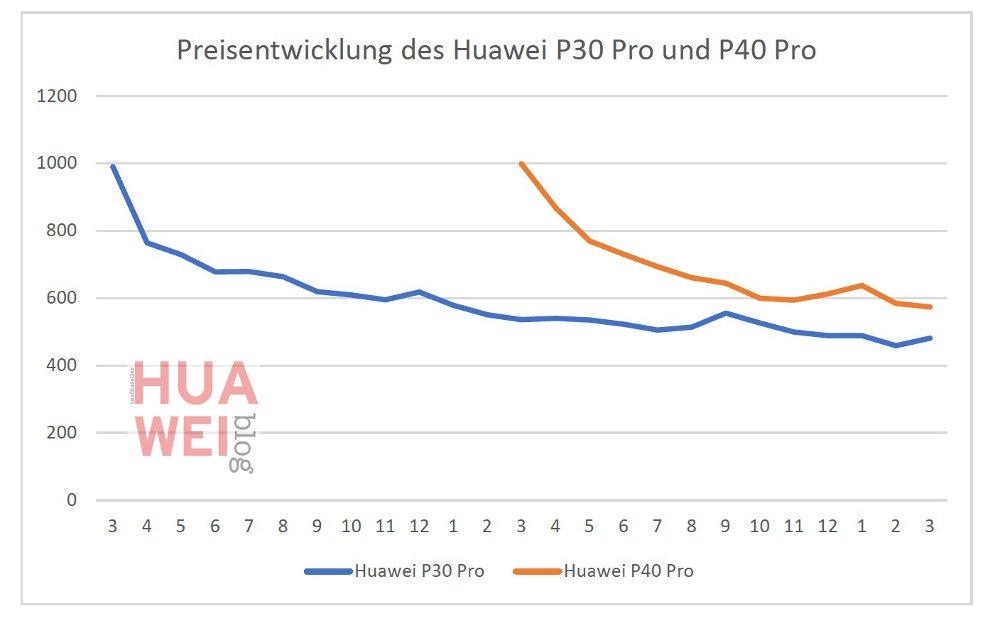 HUAWEI Preisverfall - P30 Pro, P40 Pro, P50 Pro? 1