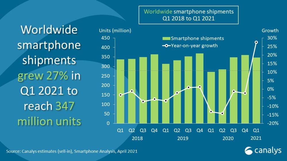 HUAWEI Quartalszahlen Q1 2021 Smartphone