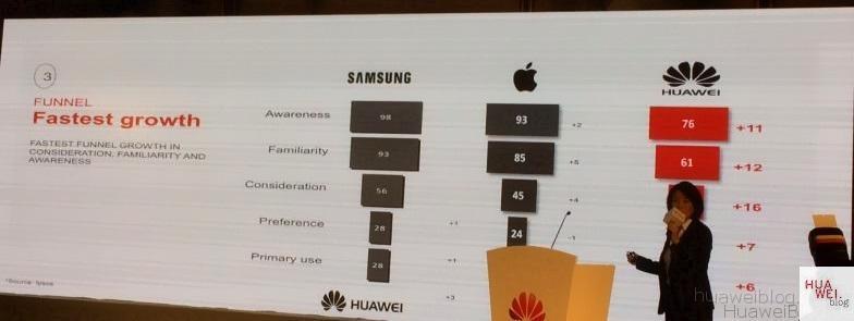 Huawei Markenbekanntheit