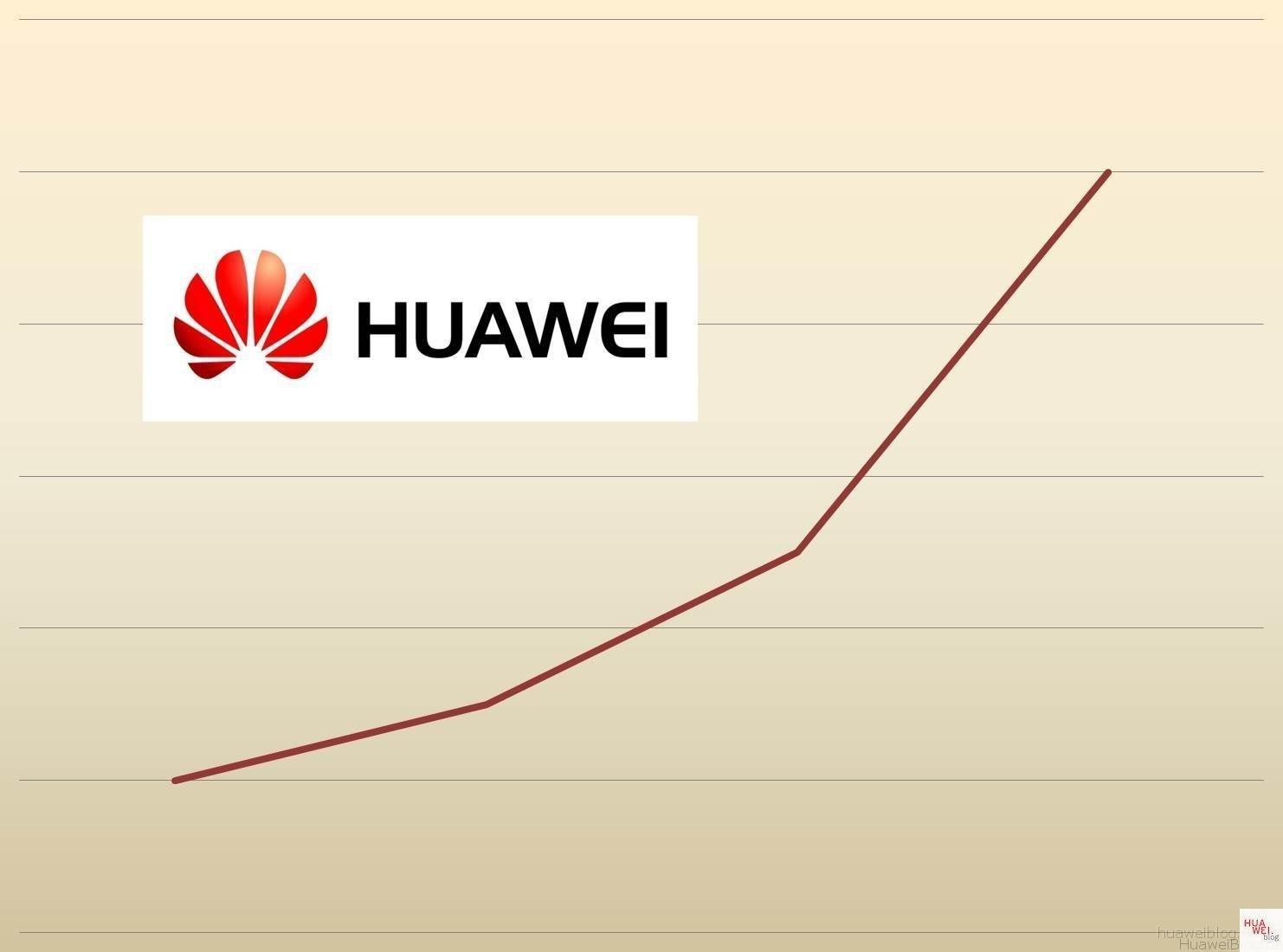 Huawei Umsatz