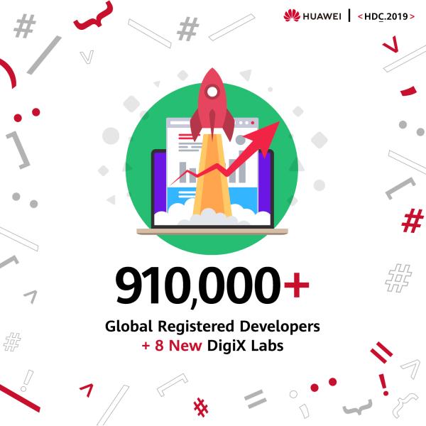 HUAWEI Mobile Services erreicht 100 Mio aktive Nutzer außerhalb Chinas und kündigt Entwicklerprogramme an 3