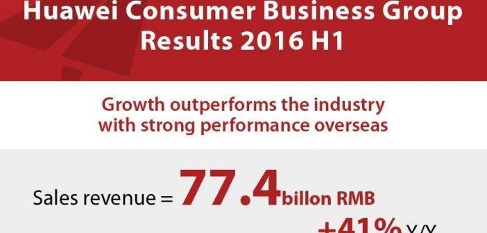 Huawei Zahlen zum Finanzergebnis im ersten Halbjahr 2016