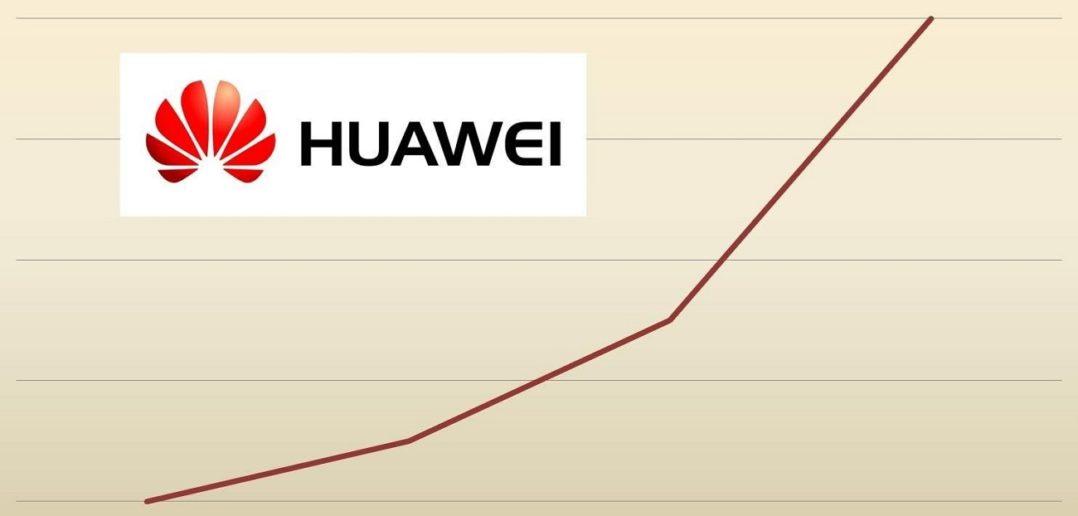 HUAWEI Quartalszahlen Umsatz Statistik