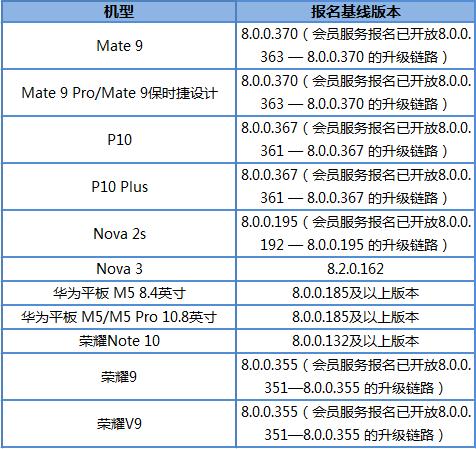 Huawei EMUI 9 Beta Test
