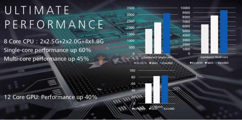 Huawei Mate 20 Kirin 980 Performance