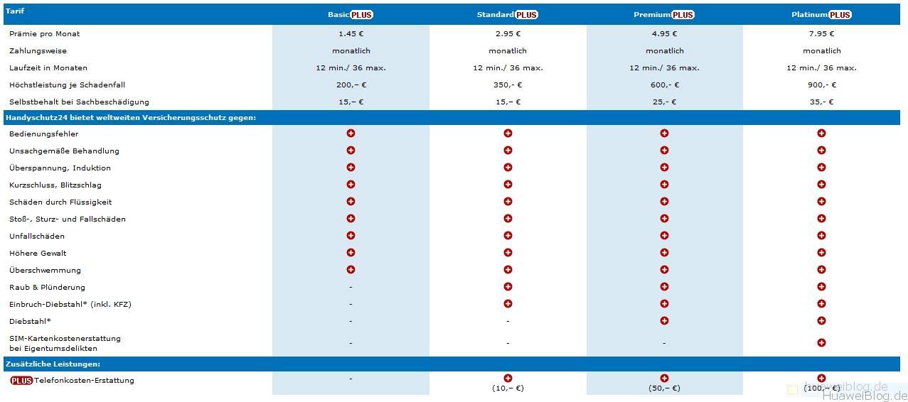 Huawei P8 Versicherungsschutz