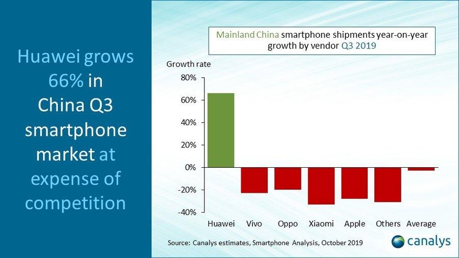Huawei mit 66% Martkanteil Wachstum