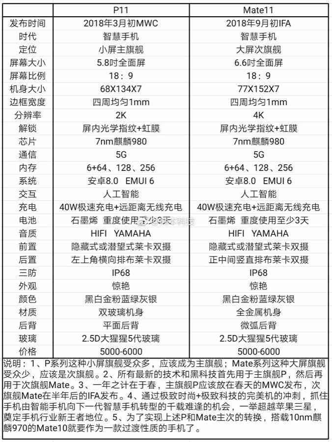 Huawei P11 Mate 11 Specs (Leak)