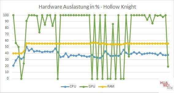 Huawei Matebook D14 Test Hollow Knight