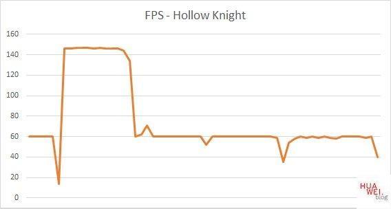 Huawei Matebook D14 Test Hollow Knight FPS