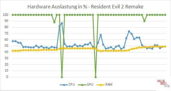 Huawei Matebook D14 Test Resident Evil 2