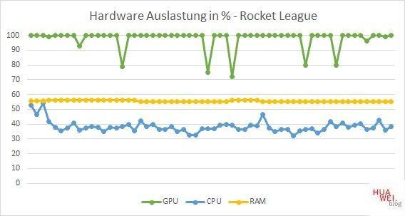 Huawei Matebook D14 Test Rocket League