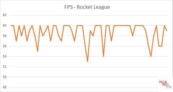 Huawei Matebook D14 Test Rocket League FPS
