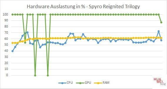 Huawei Matebook D14 Test Spyro