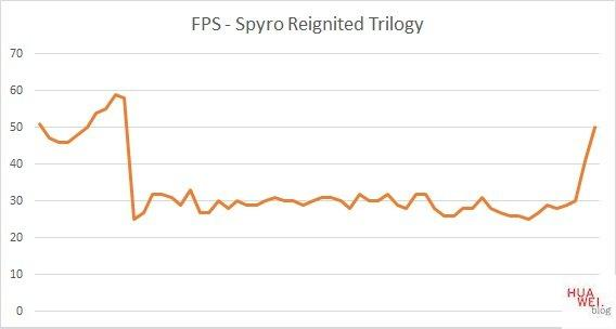 Huawei Matebook D14 Test Spyro FPS