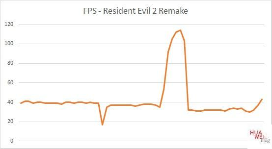 Huawei Matebook X Pro 2020 Test Resident Evil FPS